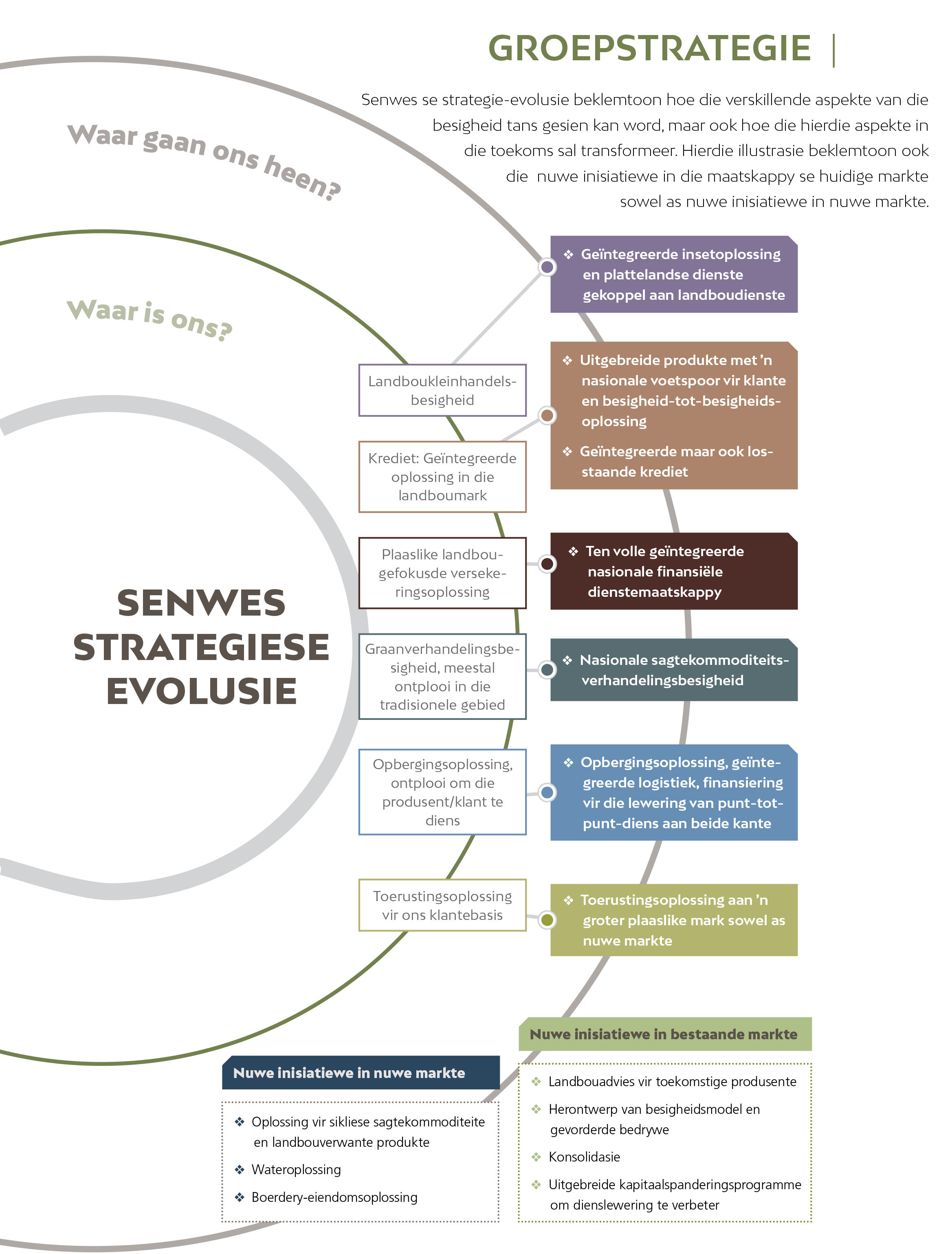 Senwes Strategic Pillars
